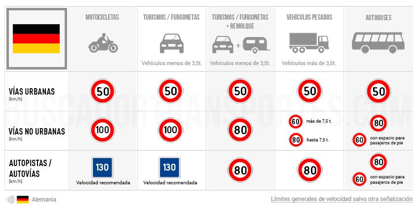 Límites de velocidad en Alemania