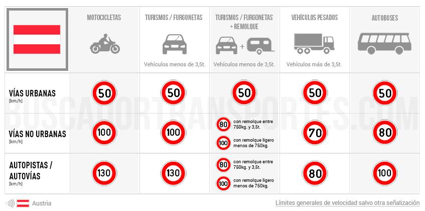 Límites de velocidad en Austria