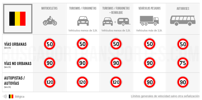 Límites de velocidad en Bélgica
