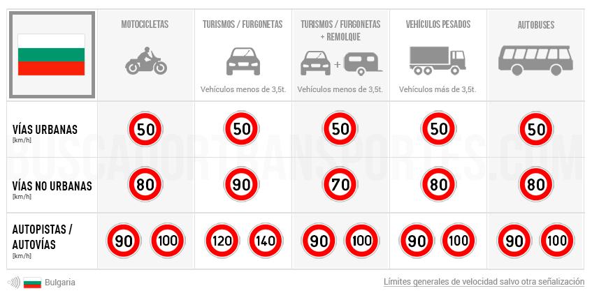 Límites de velocidad en Bulgaria
