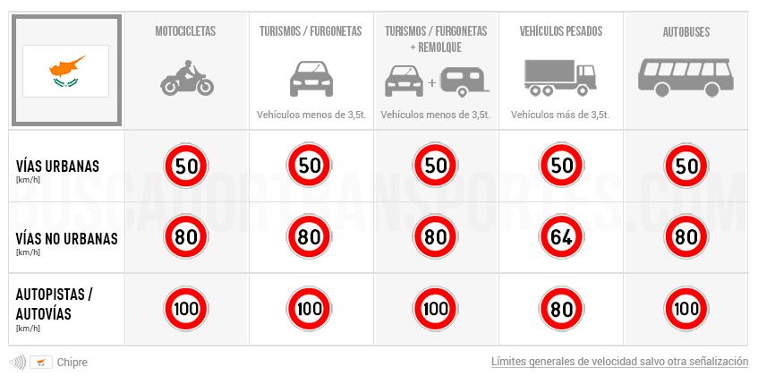 Límites de velocidad en Chipre