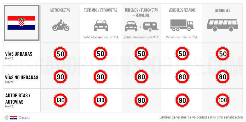 Límites de velocidad en Croacia
