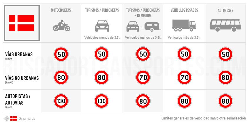 Límites de velocidad en Dinamarca