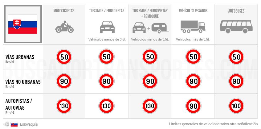 Límites de velocidad en Eslovaquia