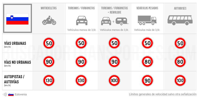 Límites de velocidad en Eslovenia