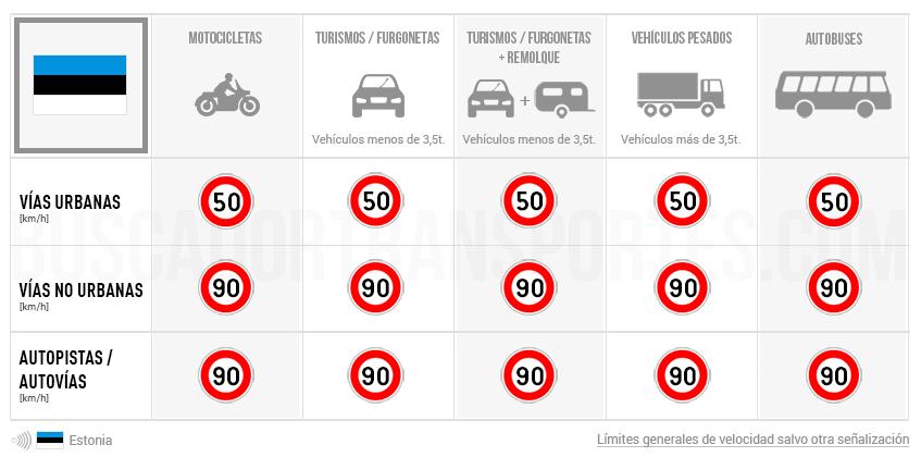 Límites de velocidad en Estonia