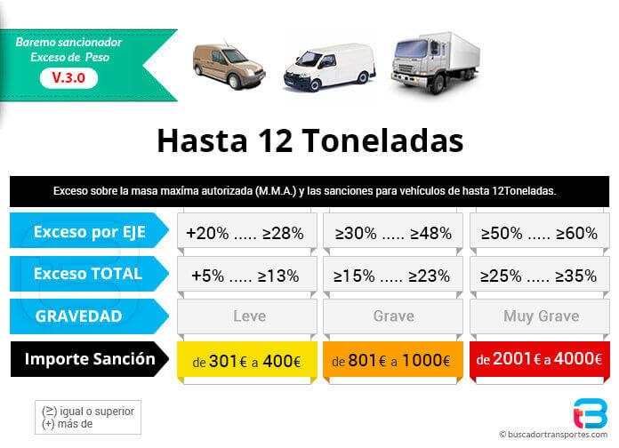 Exceso de peso y sanciones para vehículos hasta 12 toneladas MMA