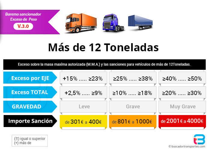 Exceso de peso y sanciones para vehículos con más de 12 toneladas