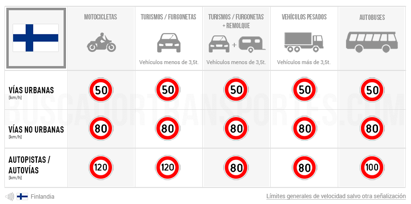Límites de velocidad en Finlandia