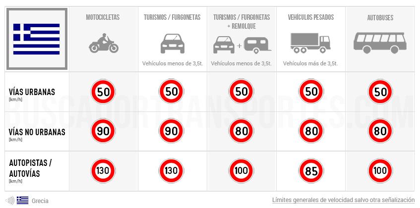 Límites de velocidad en Grecia