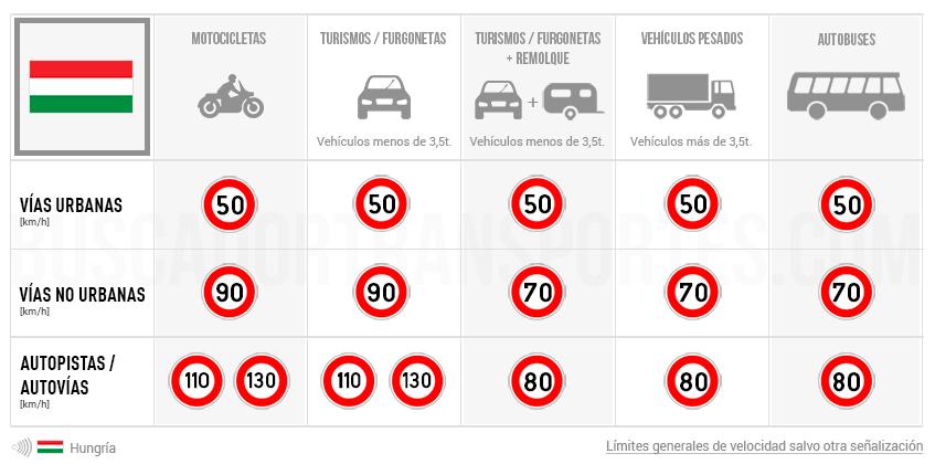 Límites de velocidad en Hungría