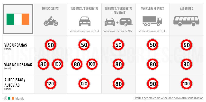 Límites de velocidad en Irlanda