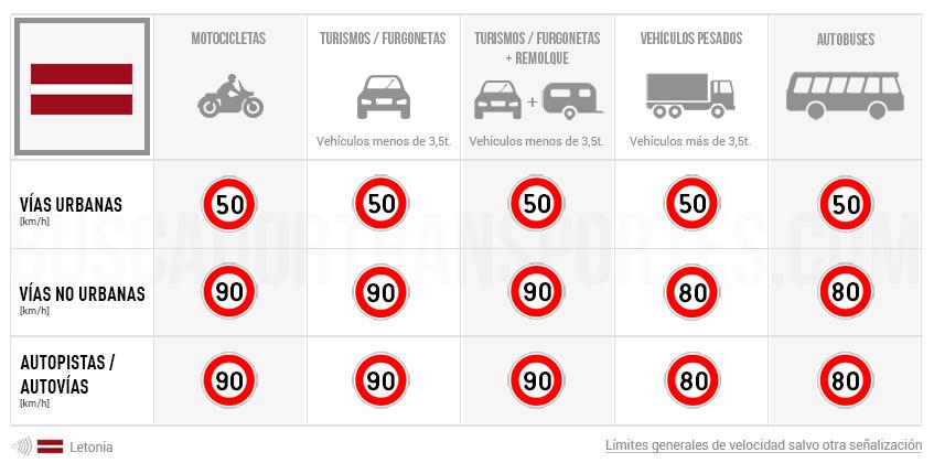 Límites de velocidad en Letonia