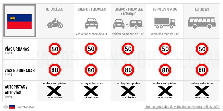 Límites de velocidad en Liechtenstein