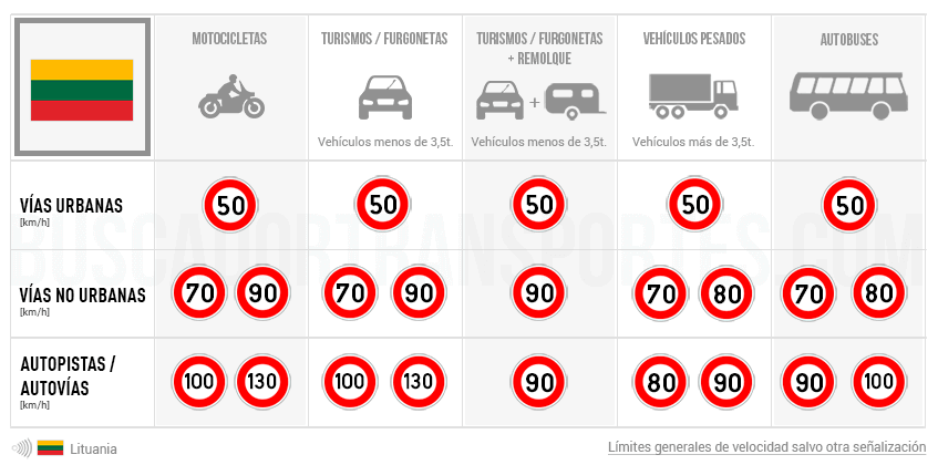 Límites de velocidad en Lituania