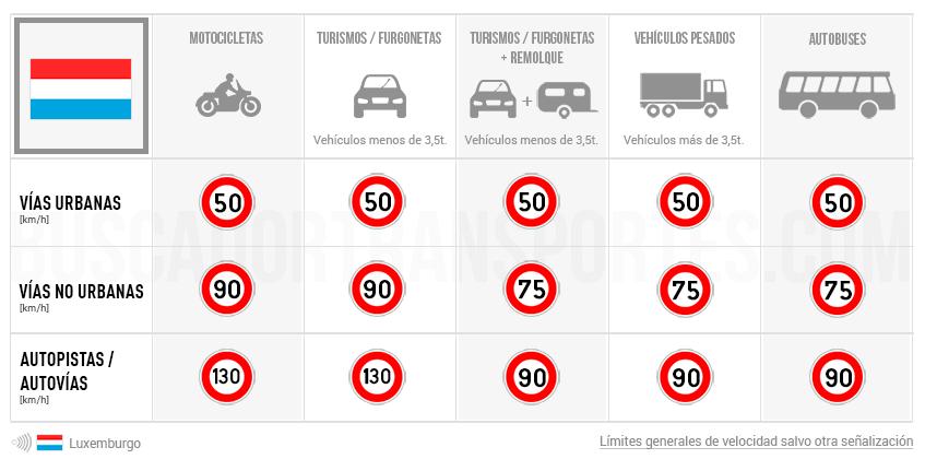 Límites de velocidad en Luxemburgo