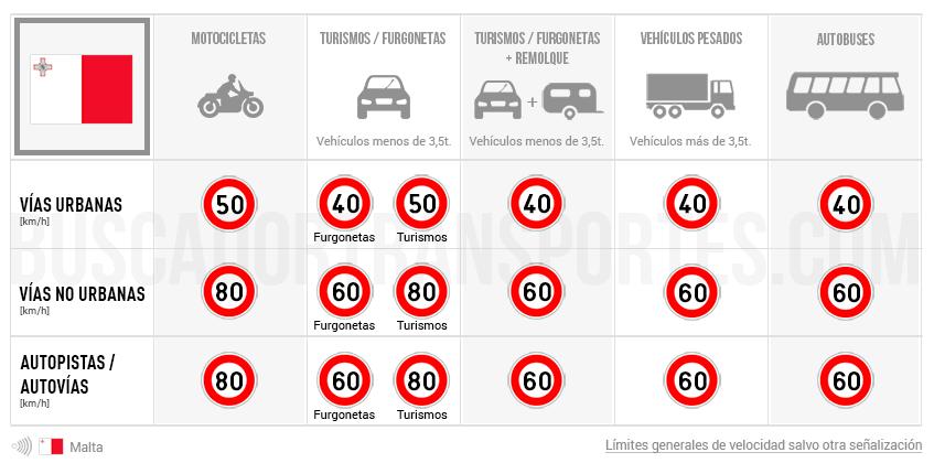 Límites de velocidad en Malta