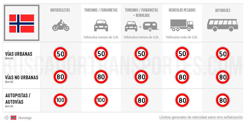 Límites de velocidad en Noruega