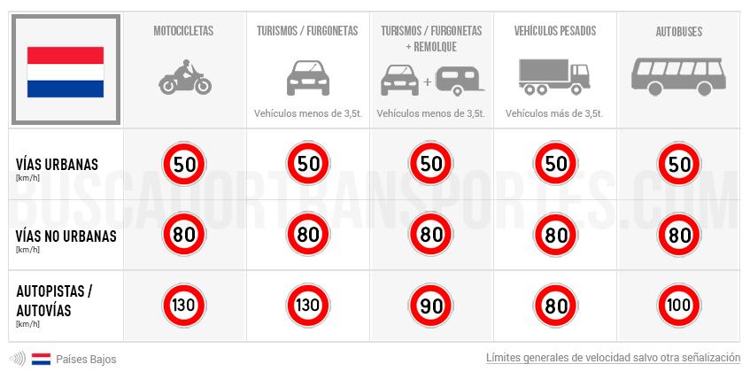 Límites de velocidad en Países Bajos