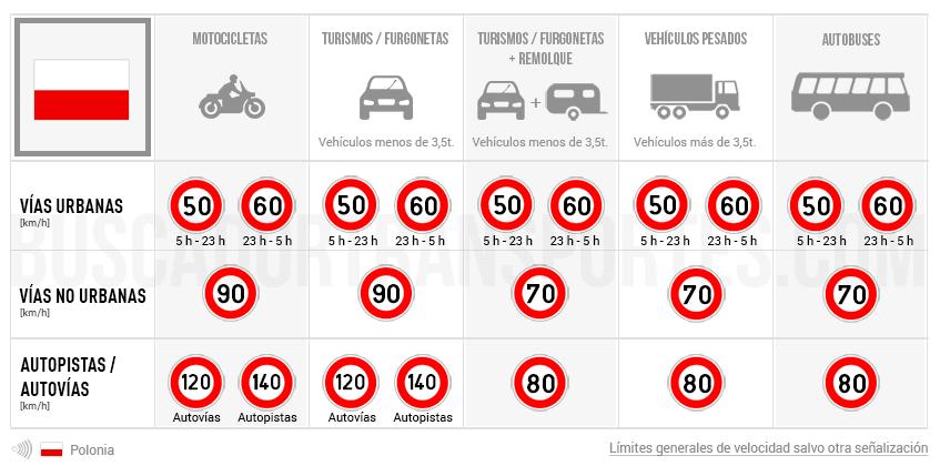Límites de velocidad en Polonia