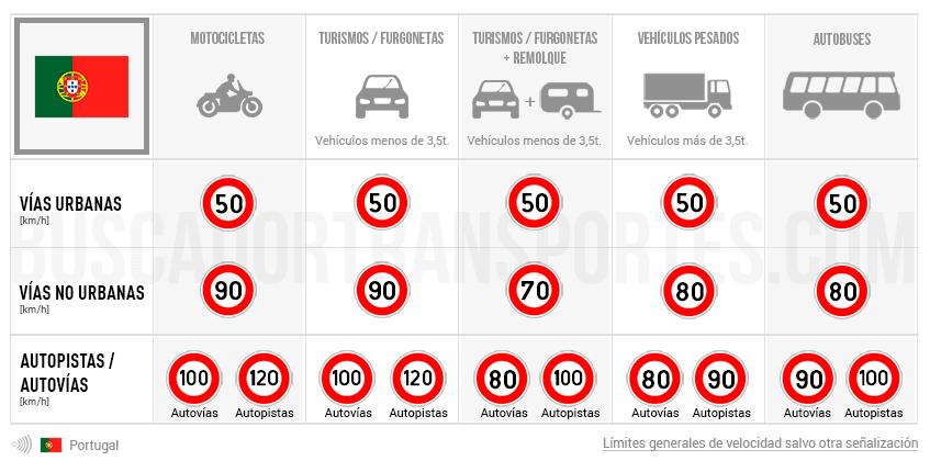 Límites de velocidad en Portugal