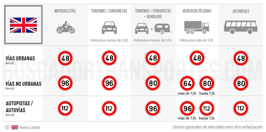 Límites de velocidad en Reino Unido
