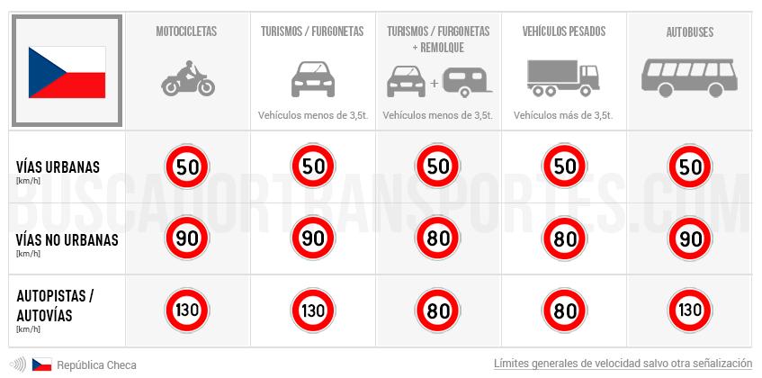Límites de velocidad en República Checa