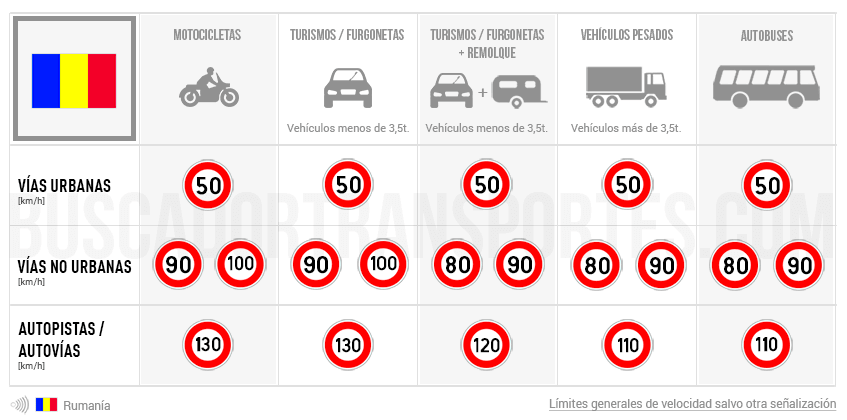 Límites de velocidad en Rumanía