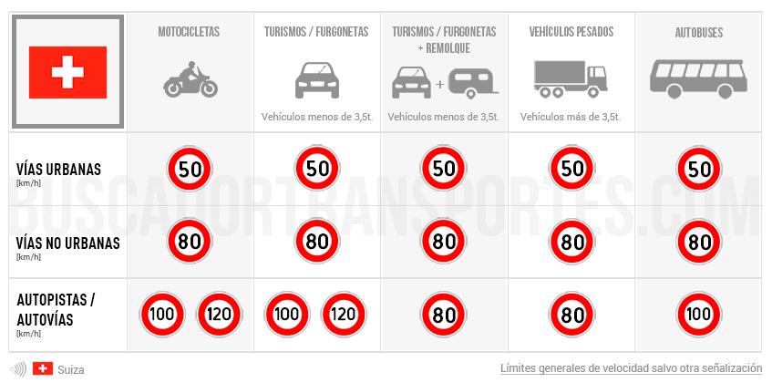 Límites de velocidad en Suiza